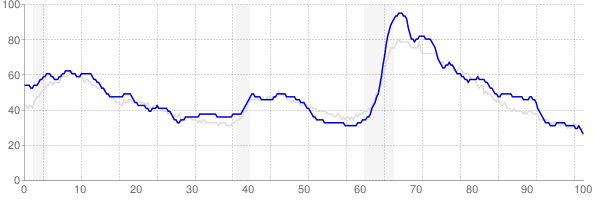 Alabama monthly unemployment rate chart from 1990 to July 2019